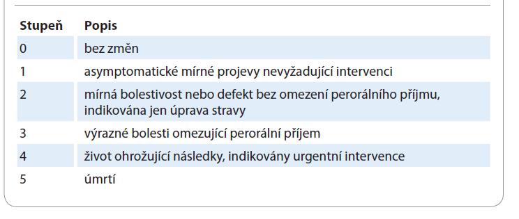 Hodnocení toxicity postižení dutiny ústní podle National Cancer Institute Common Terminology Criteria for Adverse Events, verze 5.0 2017 [12].