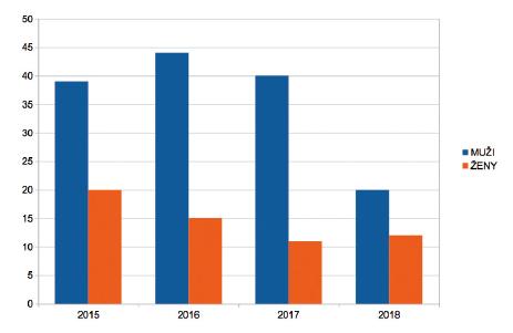 Výskyt tularémie v ČR u mužů a u žen v letech 2015–2018 (podle pohlaví)<br> *Data jsou platná k 10. 12. 2018. Zdroj: SZÚ – systémy Epidat a ISIN<br> Graph 1. Sex-specific incidence of tularemia in the Czech Republic between 2015 and 2018<br> *Data valid to 10 December 2018. Source: NIPH – systems Epidat and ISIN