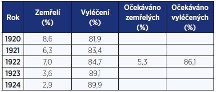 Podíl vyléčených a zemřelých v nemocnici Na Slupi v letech 1920–1924