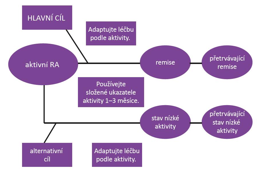 Princip léčby k cíli (podle Smolen J, et al. Ann Rheum 2016; 75(1): 3–15)