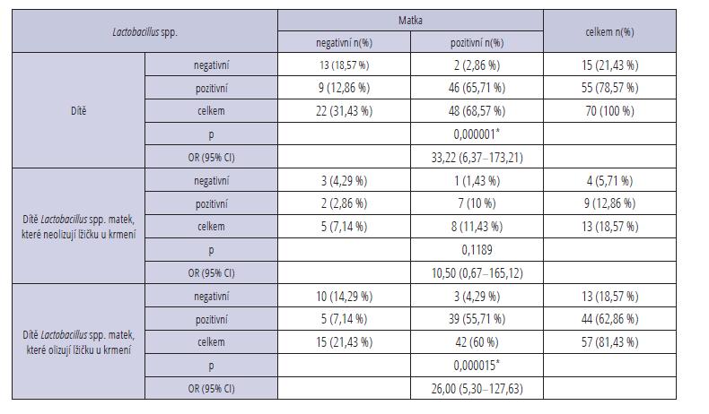 Detekce bakterie Lactobacillus spp.<br> Tab. 2 Detection of cariogenic bacteria Lactobacillus spp.