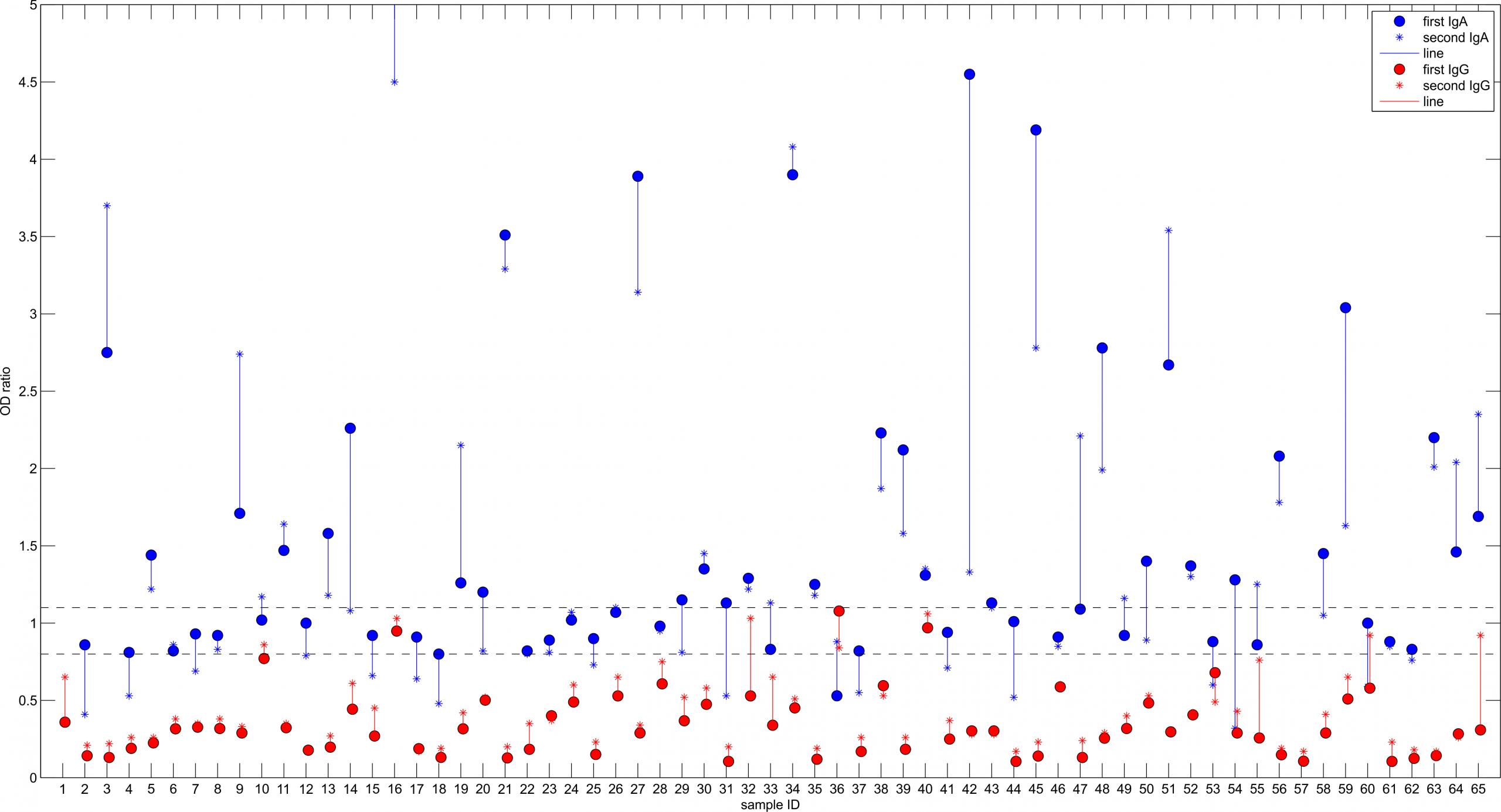 První a druhé vyšetření protilátek vPísku. Přerušovaná čára značí hranice negativity (0,8) a pozitivity (1,1). Hodnoty prvního vyšetření (tečka) a druhého vyšetření (křížek) u dané osoby spojuje vertikální čára. IgG jsou zobrazeny červeně, IgA modře. Hodnoty IgA u osob číslo 1, 16 a 57 se nacházejí mimo rozsah osy y (jsou vyšší).