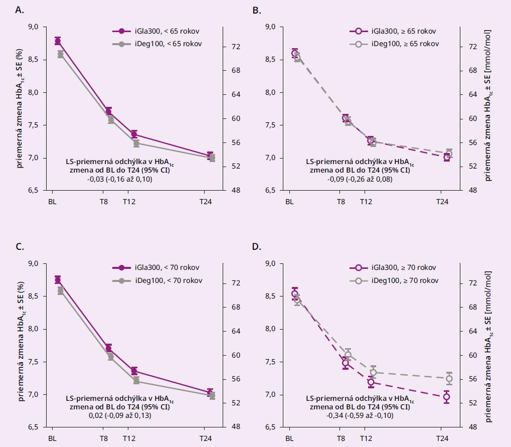 Redukcia HbA1c pre inzulíny glargín 300 U/ml a degludek v subanalýze BRIGHT Elderly, podskupiny definované vekom pacientov: A < 65 rokov B ≥ 65 rokov C < 70 rokov D ≥ 70 rokov. Upravené podľa [23]