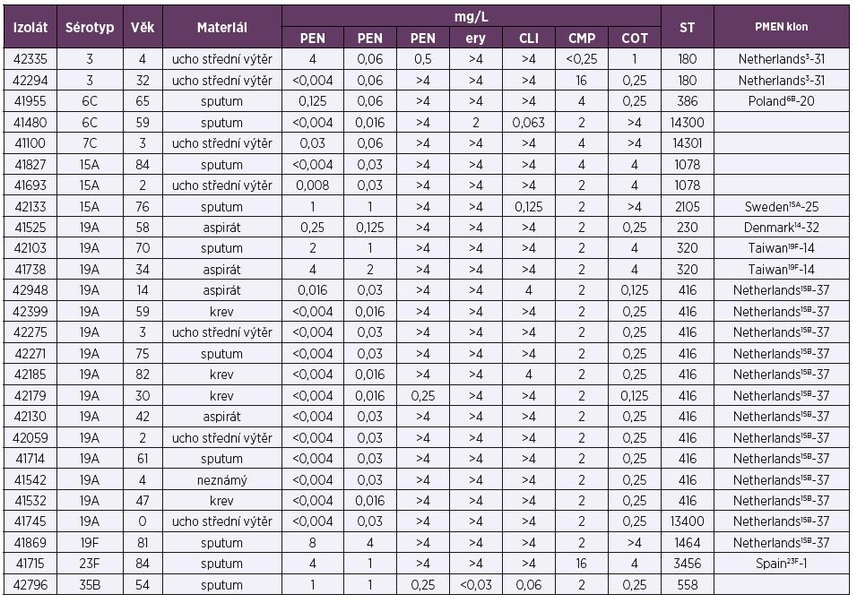 Molekulární charakterizace pneumokokových izolátů (26) vyšetřovaných v NRL pro ATB v roce 2017 v rámci respirační studie<br> Table 6. Molecular characterization of pneumococcal isolates (26) examined in NRL for ATB in 2017 as part of a respiratory study