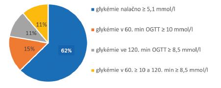 Výsledky testu u těhotných s GDM a zjevným diabetem (n = 381) v letech 2016–2018: většina žen byla diagnostikována na základě opakovaně vyšší glykémie nalačno