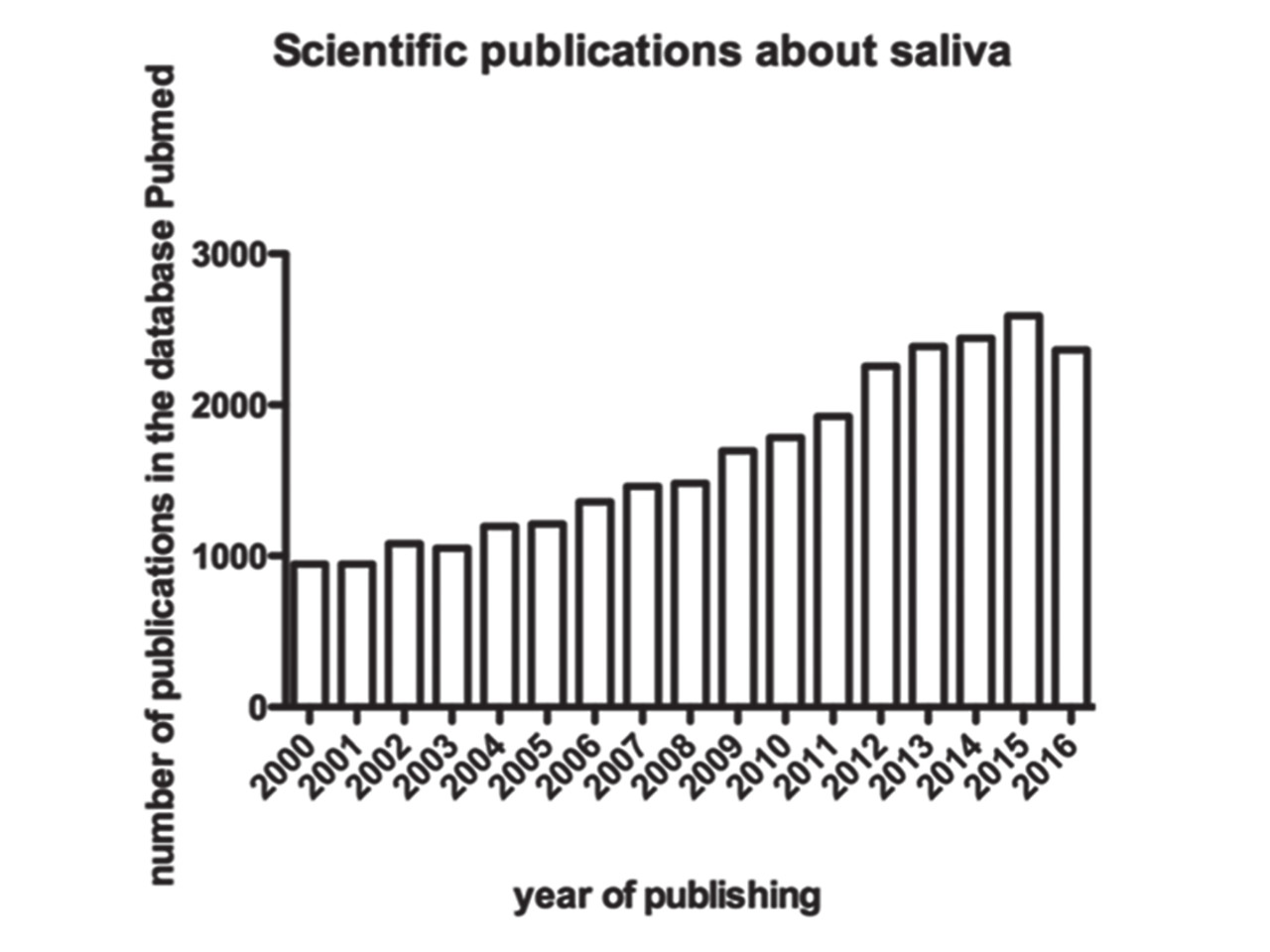 Increased interest in salivary research since 2000.