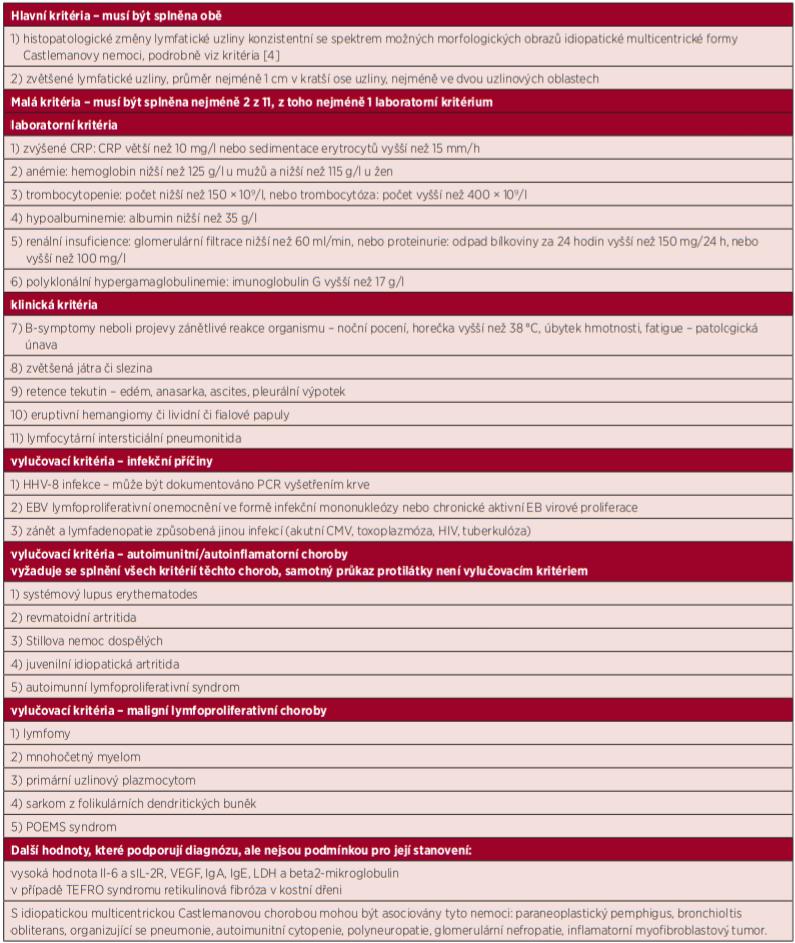 Diagnostická kritéria idiopatické multicentrické Castlemanovy nemoci (International, evidence based consensus diagnostic criteria for HHV-8 negative/idiopathic multicentric Castleman disease [4])