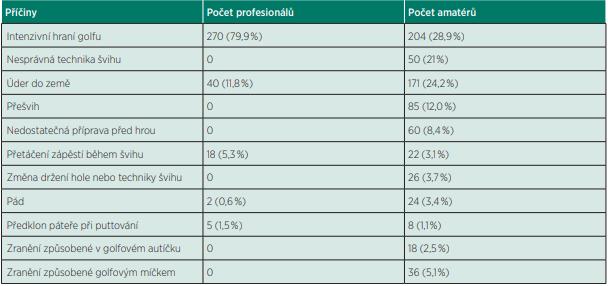 Příčiny zranění u amatérských a profesionálních golfistů /upraveno podle (5).