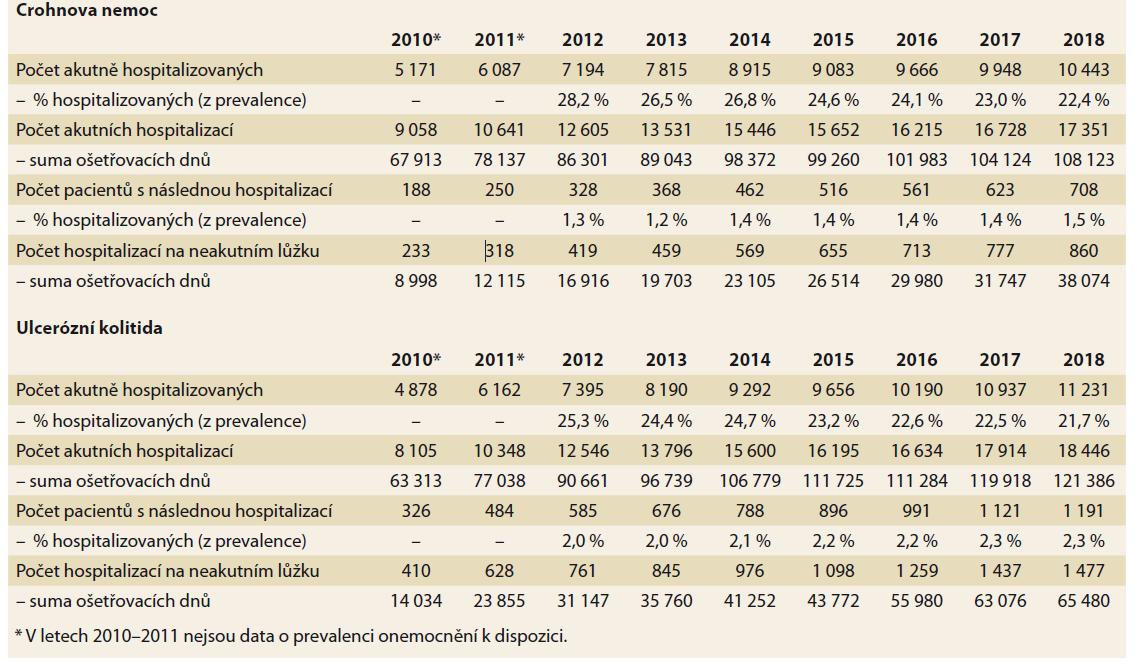 Hospitalizace pacientů s IBD v souhrnném přehledu za období 2010-2018. Zdroj: NRHZS 2010-2018.<br> Tab. 1. Hospitalization of IBD patients in 2010-2018. Source: NRRHS 2010-2018.