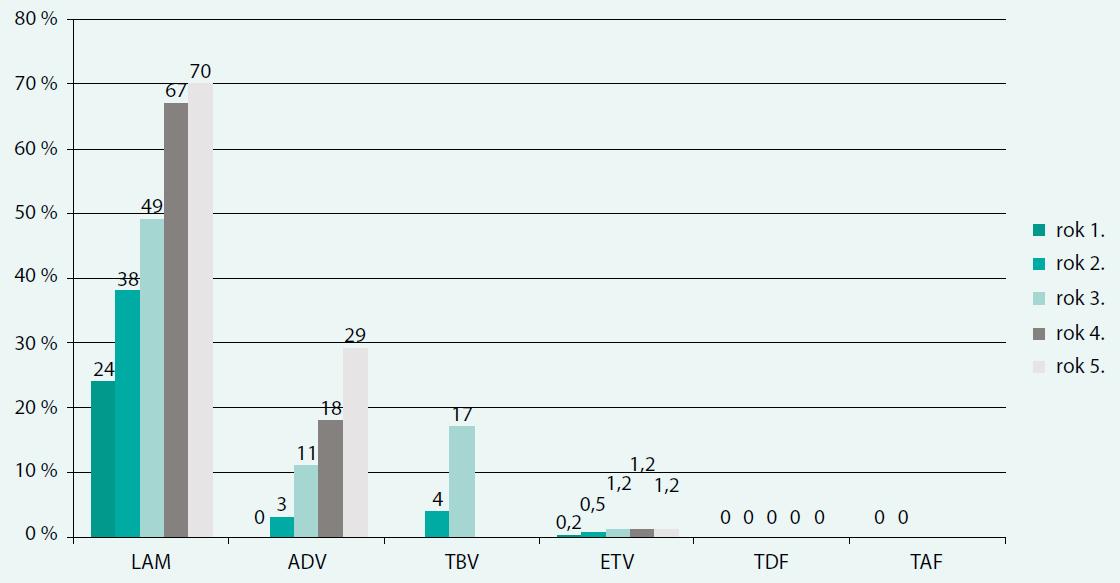 Kumulativní incidence vzniku rezistence k NA v procentech. Nejedná se o data z head-to-head studií, ale o souhrn v současnosti dostupných dat. Rezistence nebyla prokázána ani po 8 letech léčby TDF. Vysvětlení zkratek v textu. Upraveno podle [1]