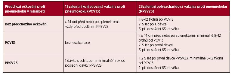 Vakcinace <i>Streptococcus pneumonie</i>