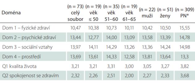Výsledky souboru (n = 73) celkem a podle věku a pohlaví (podle Bohdalové [4]) a srovnání s populační normou.