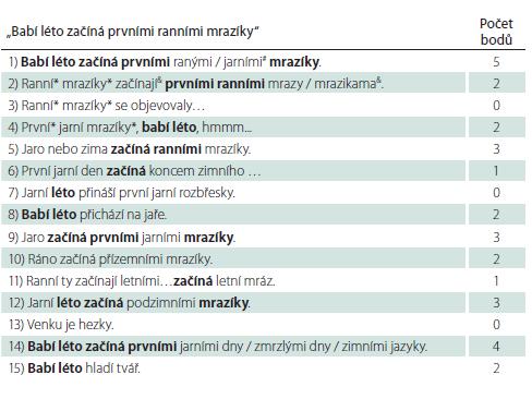 Správná vyhodnocení různě modifikovaných podob původní věty při jejím vybavení.<br> Jsou zde uvedeny skutečné věty, jejichž hodnocení může být složitější, nebo které jsou kuriózní. Pod tabulku jsou komentáře k některému hodnocení.