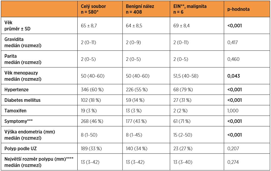 Postmenopauzální pacientky indikované k biopsii – charakteristika souboru