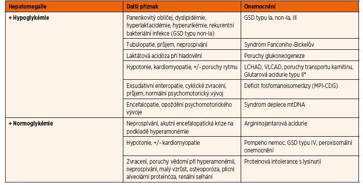 Diferenciální diagnostika hepatomegalie v závislosti na glykémii.