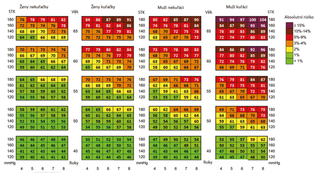 Cévní věk dle tabulek SCORE (9)