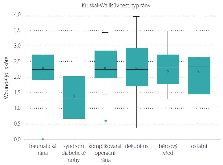 Výsledek analýzy kvality života u skupin pacientů dle typu rány při primárním posouzení.<br> Fig. 1. Result of analysis of quality of life for groups of patients according to type of wound for primary assessment.