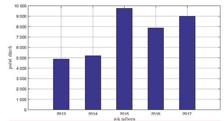 Nábor dárců ČNRDD v letech 2013–2017