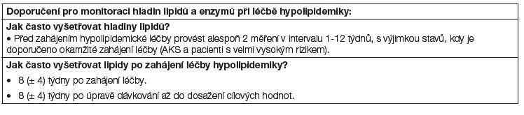 Doporučení pro monitoraci hladin lipidů a enzymů při léčbě hypolipidemiky, ALT – alaninaminotransferáza, CK – kreatinkináza, ULN – horní limit referenčního rozmezí