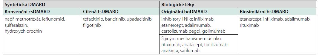 Rozdělení registrovaných chorobu-modifikujících léků (DMARD) pro revmatoidní artritidu