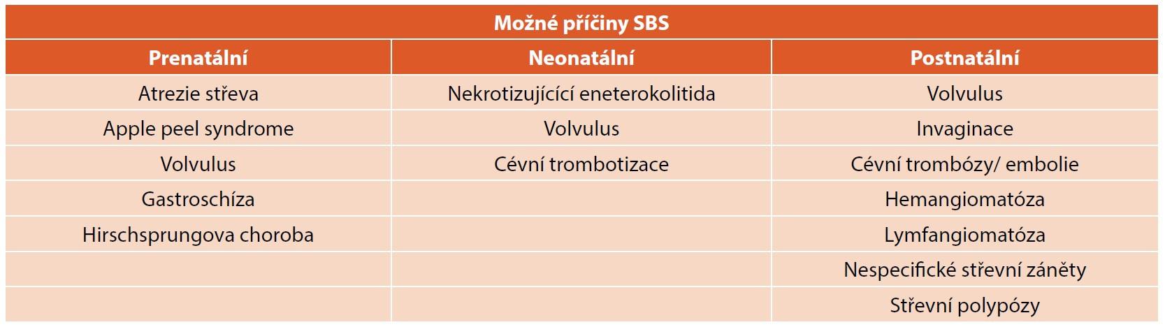Příčiny extenzivních intestinálních resekcí vedoucích potenciálně k syndromu krátkého střeva (SBS).