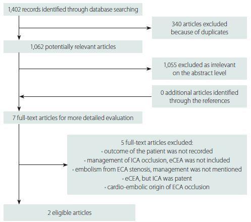 Flow diagramme representing searching process. ECA – external carotid artery; eCEA – endarterectomy of external carotid artery; ICA – internal carotid artery<br> Obr. 1. Vývojový diagram představující vyhledávací proces. ECA – zevní krkavice; eCEA – endarterktomie zevní krkavice; ICA – vnitřní krkavice