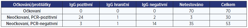Počet očkovaných a neočkovaných osob s protilátkami a bez protilátek na klinice B