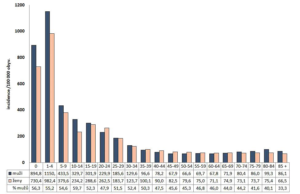 Průměrná incidence kampylobakterióz v ČR v letech 1997–2017 podle pohlaví a věkových skupin a podíl mužů podle věkových skupin, EpiDat<br> Figure 2. Average annual incidence of campylobacteriosis by sex and age group and the proportion of males in each age group in the Czech Republic in 1997–2017, EpiDat