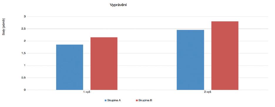 Porovnání parametru - vyprávění při vstupním a kontrolním vyšetření. (skupina A – vícejazyčná výchova, skupina B-jednojazyčná výchova)