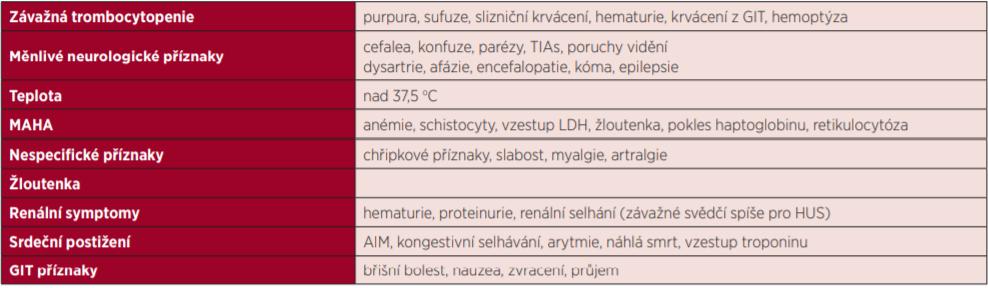 Klinické příznaky TTP