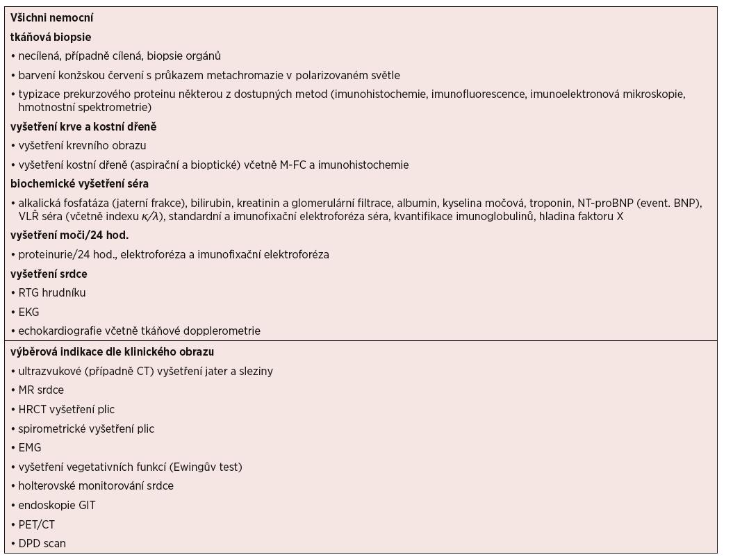 Přehled vyšetření nezbytných pro diagnózu a určení stadia AL amyloidózy (volně podle [Dispenzieri, 2012, Gillmore, 2014])