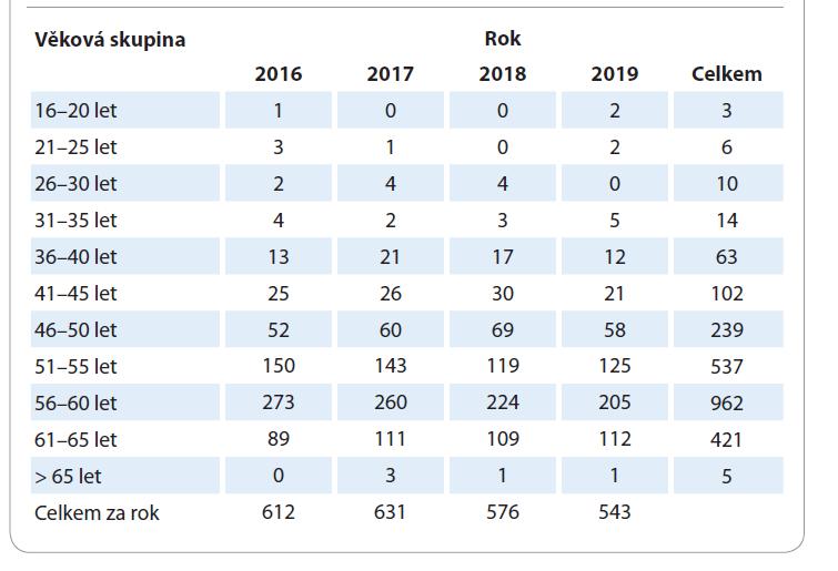 Rozdělení osob s diagnózou karcinomu plic posuzovaných pro účely invalidity dle věkových skupin v letech 2016–2019.
