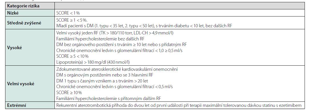 Kategorizace rizika pacientů (4)