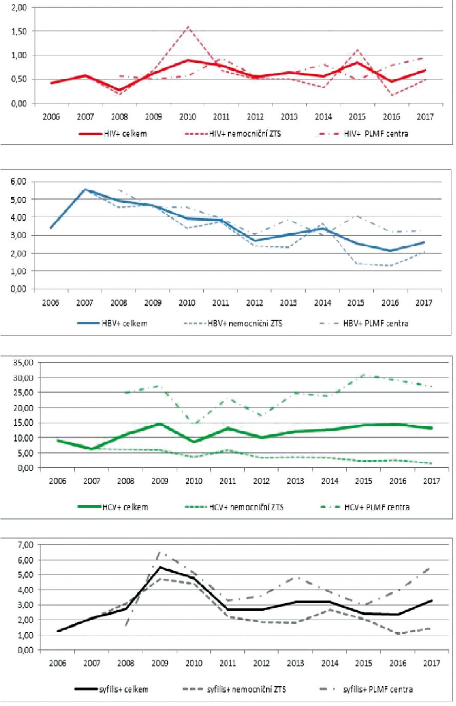 Záchyt HIV, HBV, HCV a syfilis mezi dárci krve a jejích složek po r. 2006