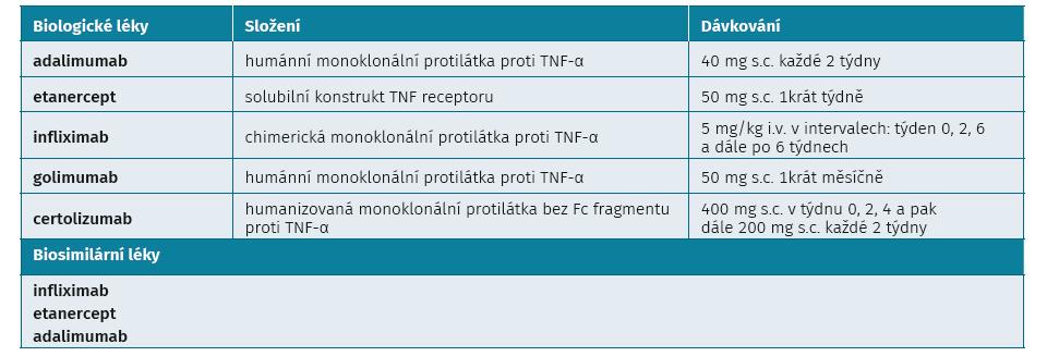 Anti-TNF léky pro léčbu SpA v České republice