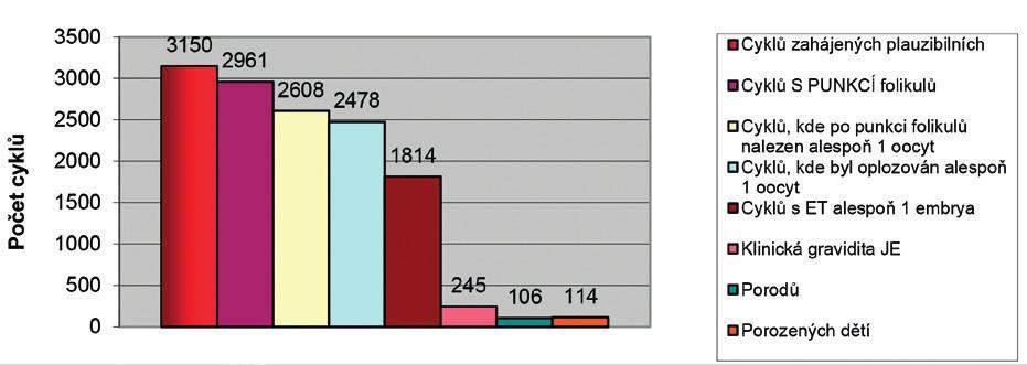 a,b,c  Bilance cyklů IVF podle věku žen