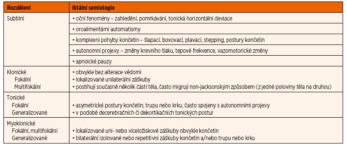 Klasifikace NZ podle klinických projevů [4].