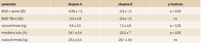 Porovnanie telesnej kompozície a denzity kostného minerálu v skupine A: BMI > -2 SD, n = 32 a skupine B: BMI ≤ -2 SD, n = 33