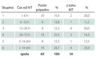 Počet prípadov – karotických endarterektómii rozdelených do skupiín podľa časovania od IVT