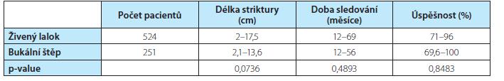 Srovnání výsledků rekonstrukce penilní uretry<br> Tab. 5. Comparison of results of penile urethral reconstruction