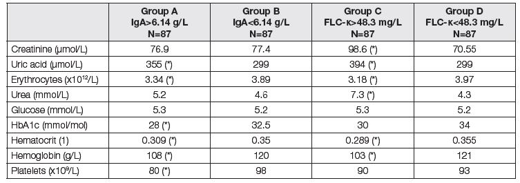 Medians of parameters of renal function and liver fibrosis before LTx. Comparison of two subgroups with respect to different criteria. Groups A and B according to the total IgA; group A above median of 6.14 g/L, group B up to median of 6.14 g/L. Groups C and D according to the FLC-κ; group C above median of 48.3 mg/L, group D up to median of 48.3 mg/L). Asterisk (*) means significant difference between group A and B, or C and D, respectively (Mann-Whitney test).