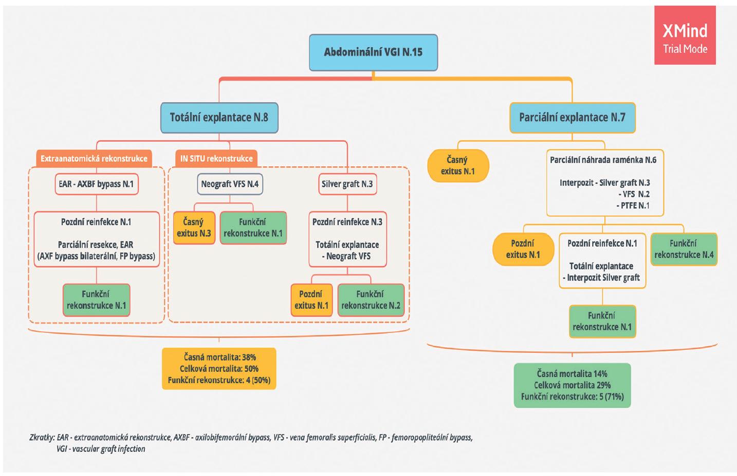 Schema 1: Diagram řešení abdominální VGI v našem souboru <br> Diagram 1: Flowchart of abdominal VGI management in our patient cohort