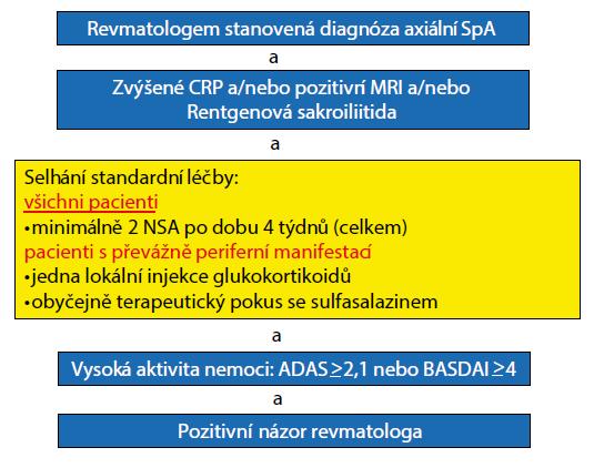 Obr. 4. ASAS/EULAR Doporučení pro bDMARD u ax SpA<br> Van der Heijde D et al. Ann Rheum Dis 2017; 0: 1–14
