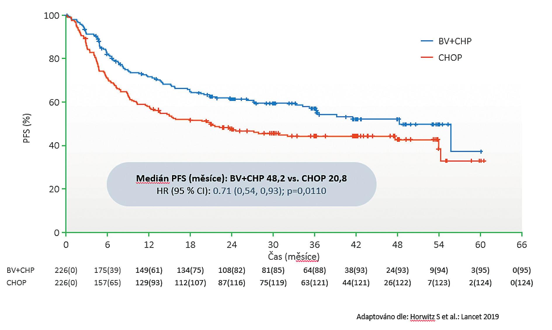 Studie Echelon-2: Graf doby do progrese podle nezávislé hodnotící komise