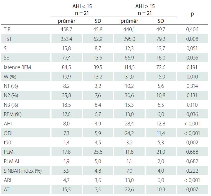 Polysomnografické parametry u pacientů s AHI ≥ 15 a < 15.