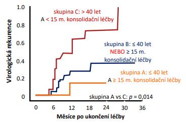 Vliv věku na nutnou délku konsolidační terapie po sérokonverzi  HBeAg/anti-HBe (6)
