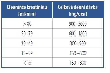 Redukce dávky gabapentinu podle funkce ledvin
