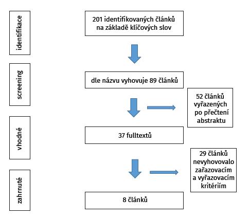 Vývojový diagram zobrazující vyhledávací strategii naší studie