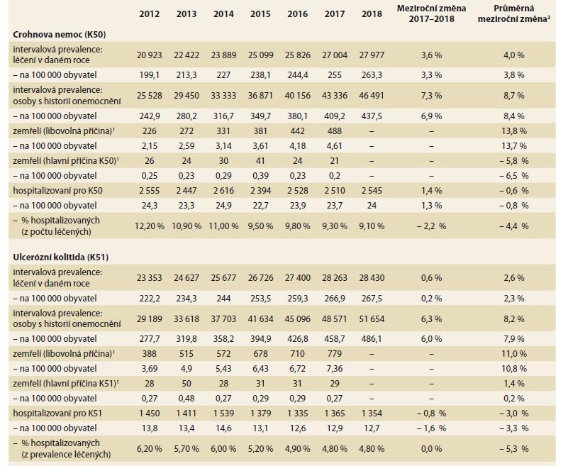 Epidemiologie IBD v české populaci.<br> Tab. 1. Epidemiology of IBD in the Czech population.