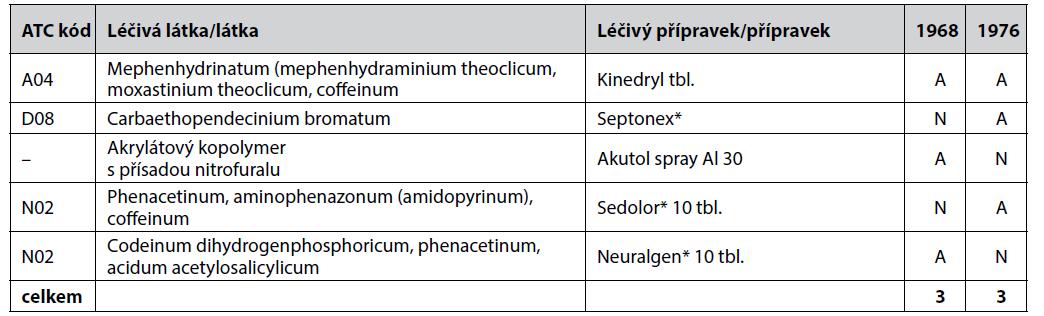 Porovnání obsahového složení cestovních lékárniček podle ON 84 6635 – léčiva